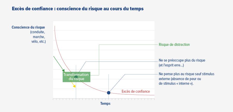 Un graphique de l'excès de confiance Sensibilisation à la sécurité au fil du temps par rapport au risque de sécurité de routine / habitude / négligence