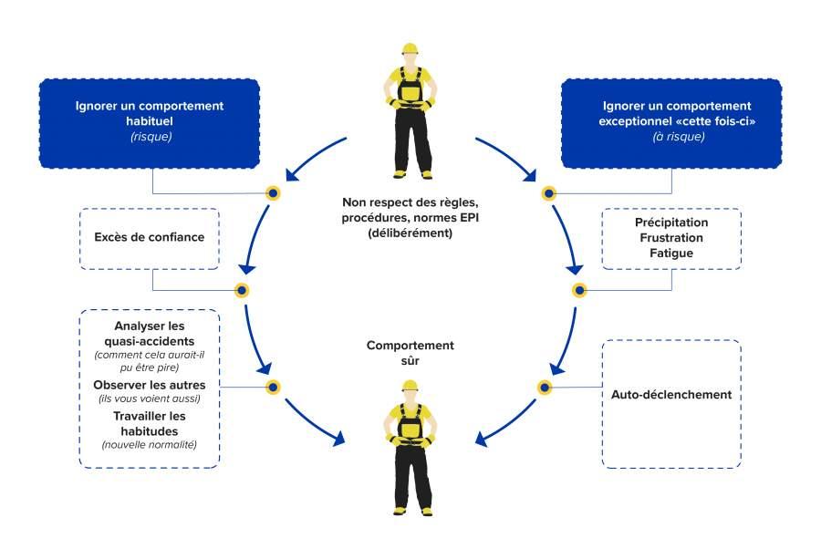 Illustration de SafeStart : Techniques pour améliorer les bons réflexes en temps réel.