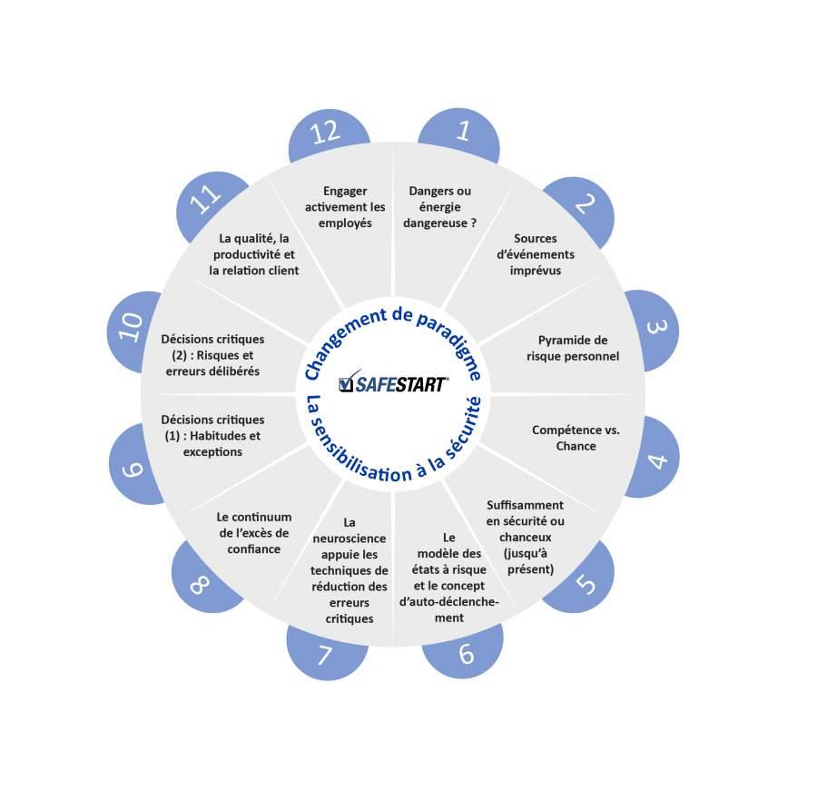 Changement de paradigme dans la sécurité au travail par Larry Wilson en tant que série de sujets spécifiques dans le diagramme circulaire complet autour de la sécurité au travail basée sur la sensibilisation.
