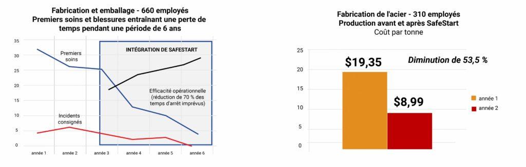 Diminution du nombre de cas de premiers soins, d'accidents avec arrêt de travail et du coût par tonne dans la fabrication ; emballage et production d'acier avant et après la mise en œuvre de SafeStart