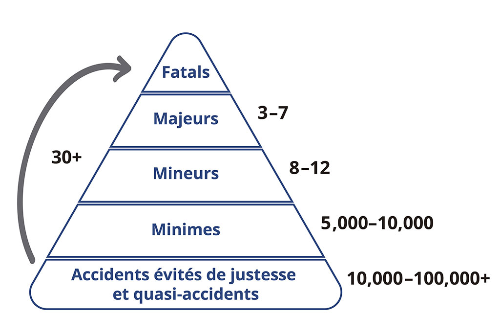 La Pyramide des Risques Personnels : Accidents évités de justesse/quasi-accidents et accidents (minimes, mineurs, majeurs et fatals).