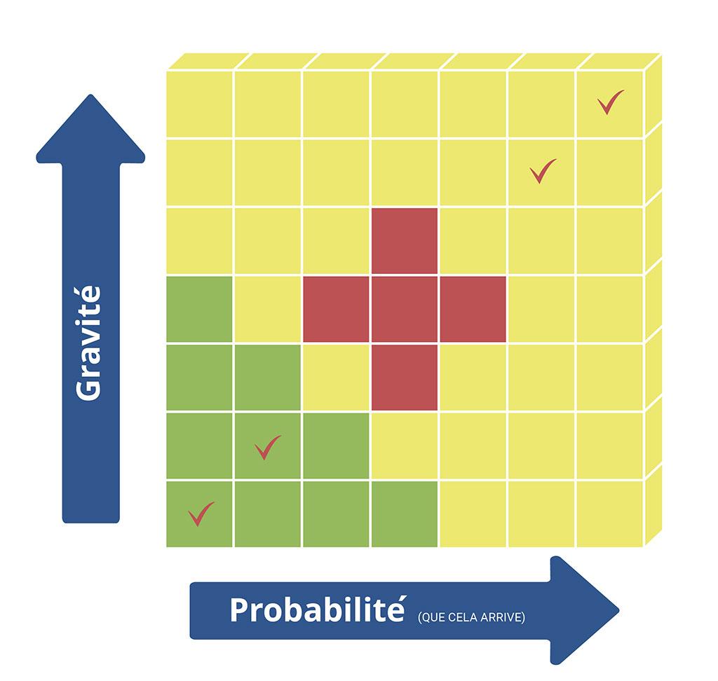 La Matrice de Risque Classique : Les blessures graves potentielles peuvent apparaître à plusieurs endroits. Cependant, les causes de la plupart des blessures graves réellement survenues se situent au centre.