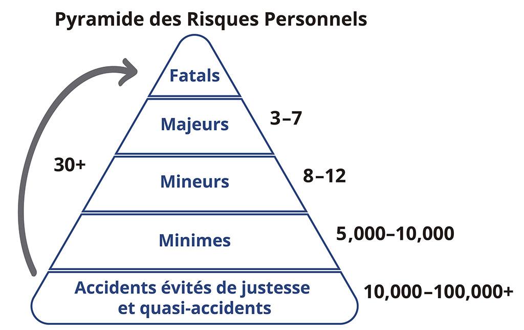 Le Risque de Blessure Personnel : Les accidents évités de justesse/quasi-accidents et les accidents (minimes, mineurs, majeurs et fatals).