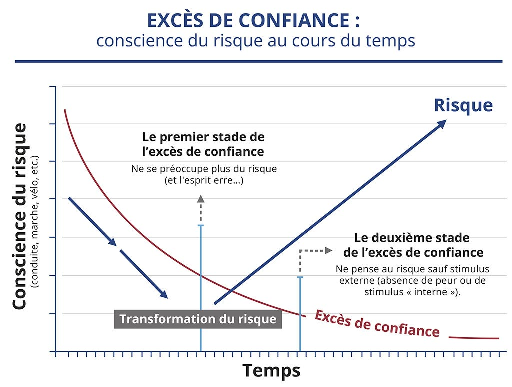 Conscience du risque au cours du temps : Le premier stade de l'excès de confiance et le deuxième stade de l'excès de confiance. Transformation du risque.