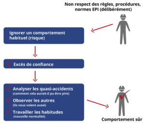 Non-respect des règles, procédures, normes EPI (délibérément) : comportement habituel (risque par un excès de confiance). Les Techniques de Reduction des erreurs critiques : Analyser, observer, travailler les habitudes.