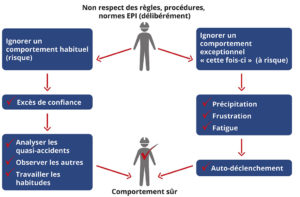 Non-respect des règles, procédures, normes EPI (délibérément) : comportement habituel (risque par un excès de confiance) et comportement exceptionnel (risque par Précipitation, Frustration, Fatigue).