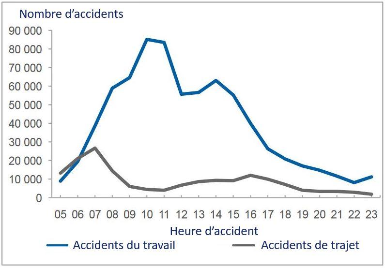 Distribution de la probabilité statistique d'accident basée sur l'heure de l'accident